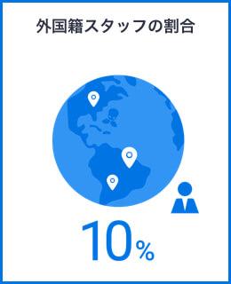 外国籍スタッフの割合